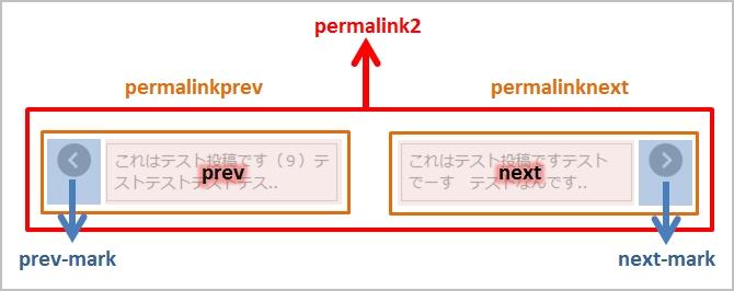 前ページ・次ページ案内リンクのHTMLの構成図